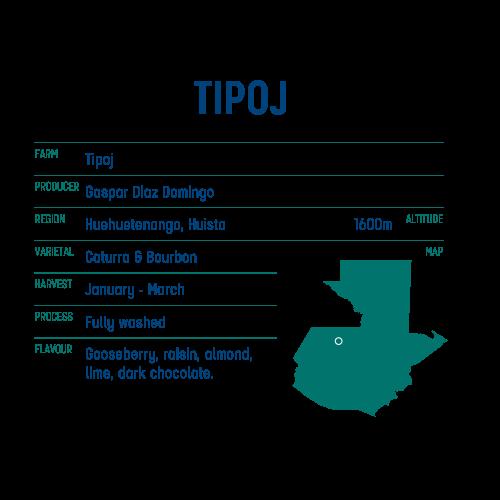 Tipoj Guatemala (data) - Keen Coffee